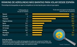 Fuente: Trabber.es.