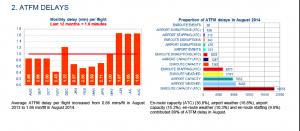 Gráficos sobre los retrasos acumulados en agosto. Network Manager agosto de Eurocontrol.
