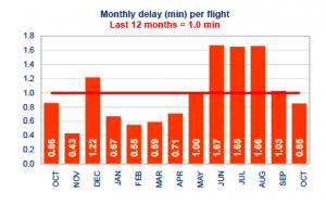 Demoras por control de afluencia durante el mes de octubre. Fuente: Eurocontrol