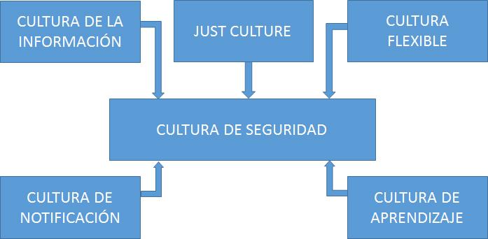 Elementos que se integran en la Cultura de Seguridad