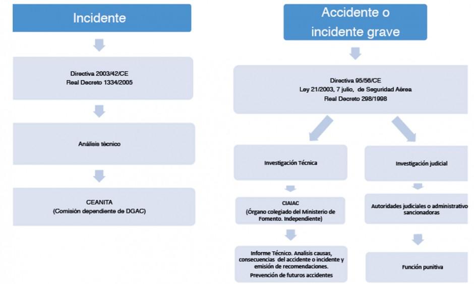 "Modelo de estudio de sistemas de seguridad de Reason ""The Swiss Cheese model system"""